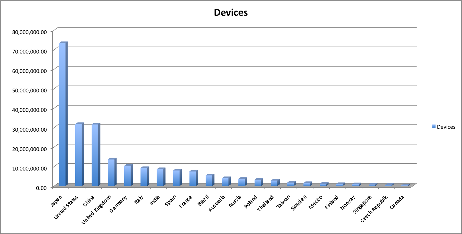 flash devices worldwide
